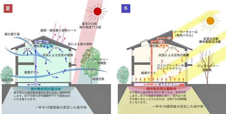 地中熱利用床下空気循環システム